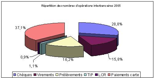 Les moyens de paiement en France
