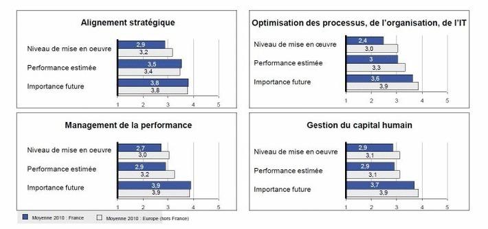 Excellence opérationnelle : où en sont les banques et assurances françaises ?