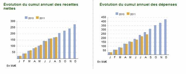 Les gouvernements sont-ils suffisamment transparents sur leurs finances ? Une comparaison des sites internet du premier ministre grec et français