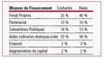 Management de l'innovation : les entreprises françaises peuvent mieux faire !