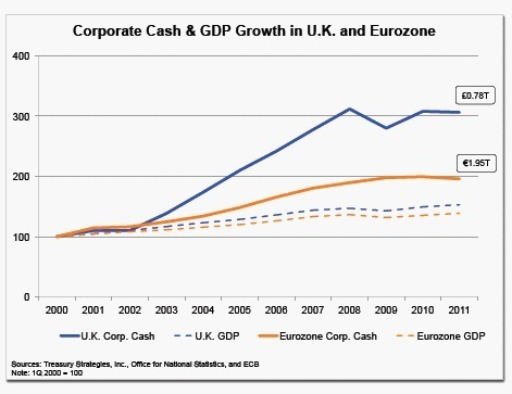 Record UK & Eurozone Corporate Cash is not the Result of Systematic Hoarding