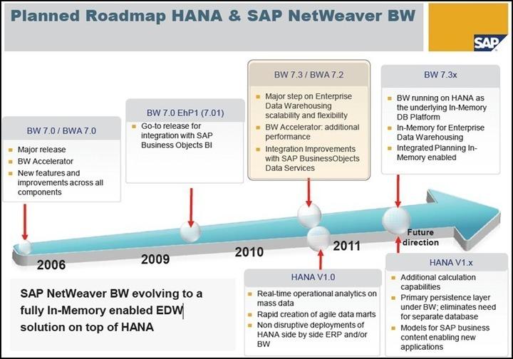 Avec la disponibilité de BW sur Hana, SAP est en ligne avec sa roadmap