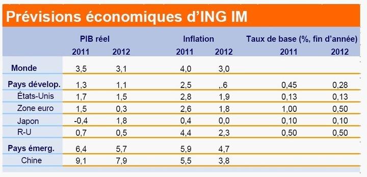 ING IM met en garde : des politiques inappropriées entraveront la croissance économique en 2012