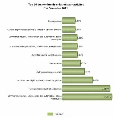 Baromètre Creditsafe des créations et risques-défaillances des entreprises en France métropolitaine en 2011