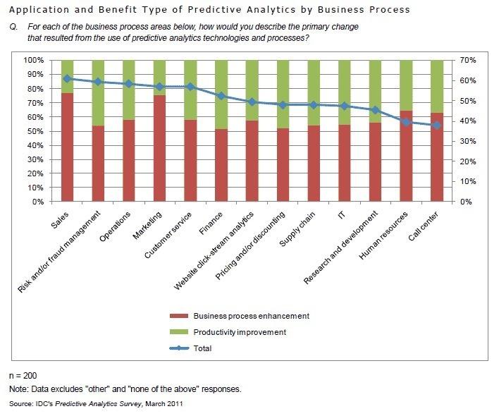 Les profits apportés par le prédictif, selon le secteur d'activité. Source : IDC, Mars 2011