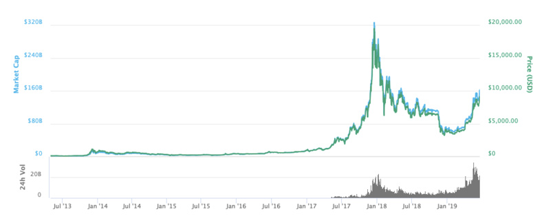 The FOMO crowd is back in town. Will Bitcoin have a blockbuster comeback?