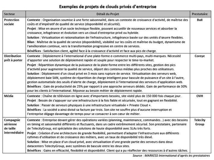 Les investissements dans les centres de données et les clouds privés d'entreprise, parmi les moteurs de croissance du marché des logiciels et services IT d'ici 2013