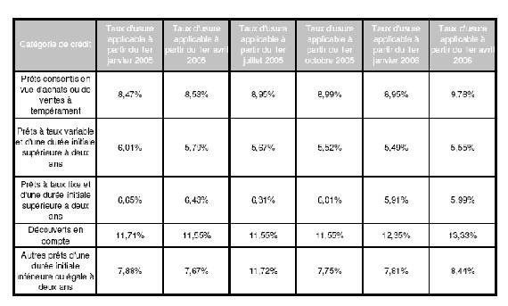Taux d'usure, taux usuraire et taux effectif global