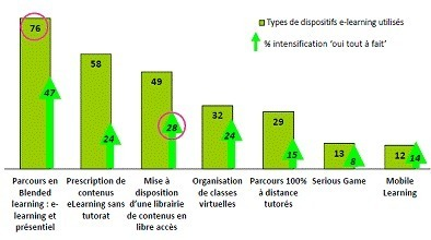 CrossKnowledge : premier baromètre du e-learning en Europe