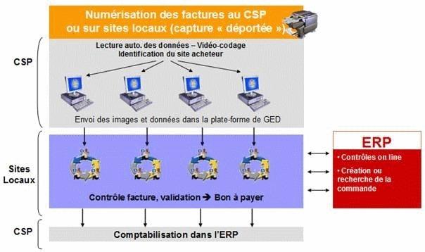 Leçon n°1 : dématérialiser ses factures à l'échelle internationale en s'intégrant dans un ou plusieurs centre de services partagés (CSP)