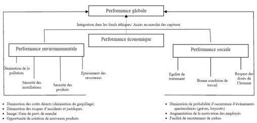 Les composantes de la performance sociétale de l'entreprise (Source : Reynaud, 2003)