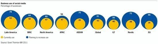 Les marchés émergents emboîtent le pas au Vieux Continent en matière de médias sociaux