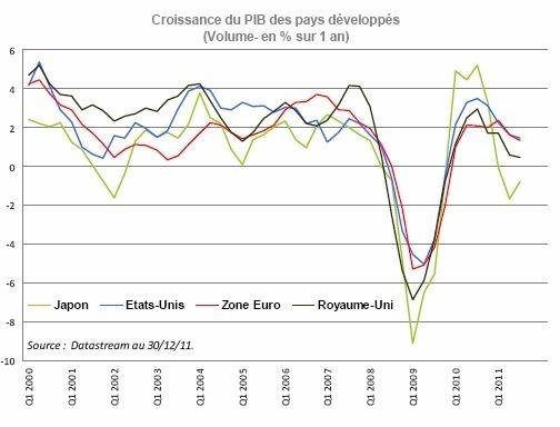 Des perspectives 2012 incertaines après l'aggravation de la crise des dettes en 2011