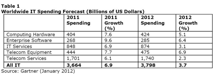 Source: Gartner (January 2012)