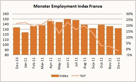 Monster Index de l'emploi en France (déc. 2011)