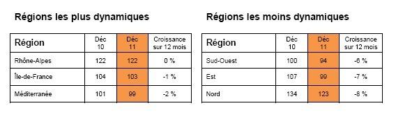 Monster Index de l'emploi en France (déc. 2011)