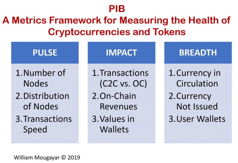 Pulse, Impact and Breadth (PIB): A Simple Framework of Metrics for Evaluating Cryptocurrencies and Tokens