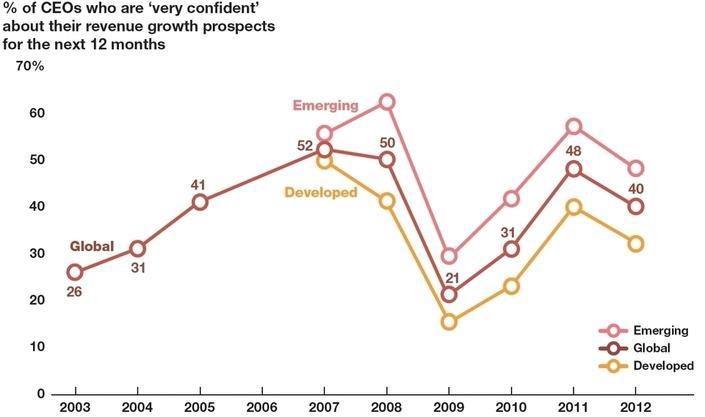 Dégradation de la confiance des chefs d'entreprise dans l'économie mondiale