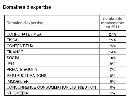 Avocats d'affaires : un niveau record de mouvements d'associés en 2011