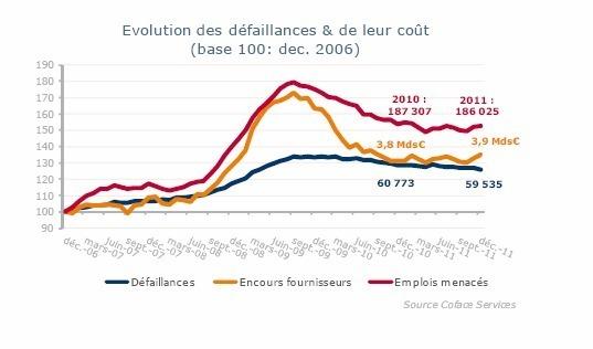 Coface : stagnation des défaillances depuis 2 ans et virage net à la baisse des créations.