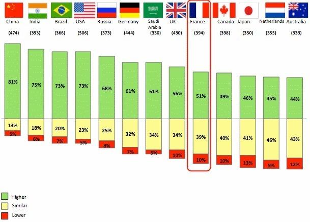 Ambition Survey 2011 : étude BDO auprès de 750 CFO