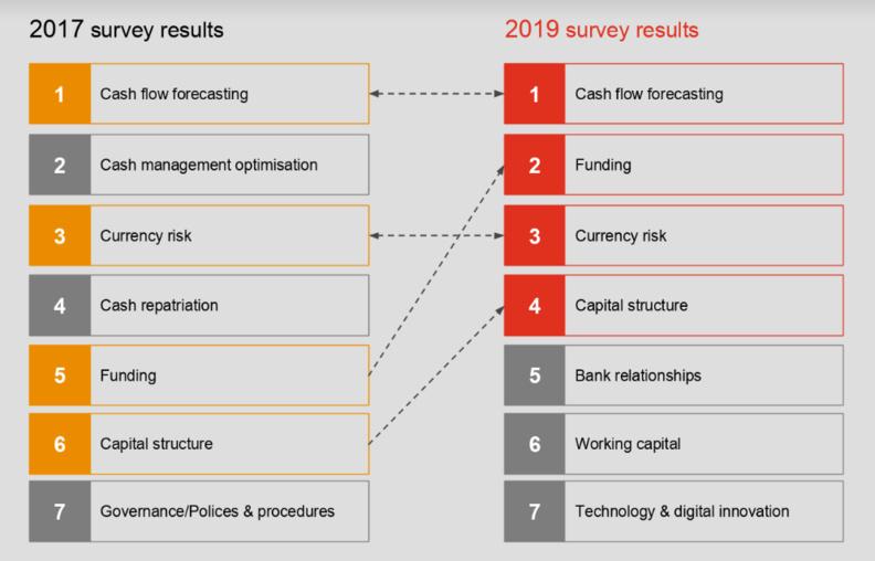 Digital Treasury : l'innovation digitale et technologique prioritaire pour les trésoriers