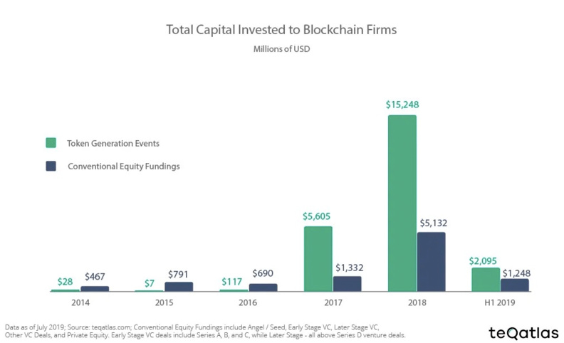 Tokenized Venture Capital