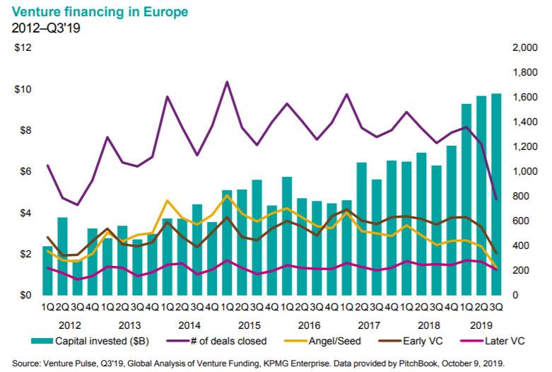Venture Capital in Europe peaks, China falls as investors shun IPOs