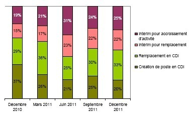 Comptabilité et finance : en 2011, ralentissement progressif des créations de poste en CDI