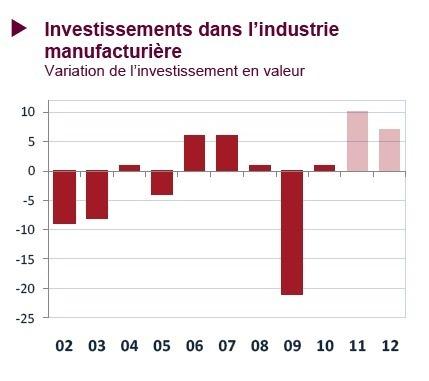 Investissement dans l'industrie
