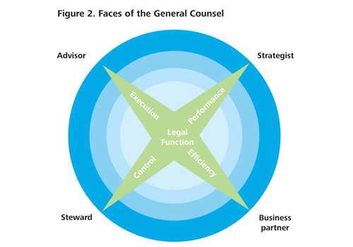 CFO and GC - General Counsel