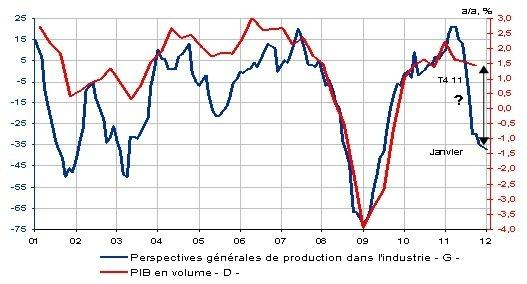 Croissance : La France forte ?