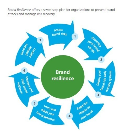 Why Brand Stewardship is a CFO's Job