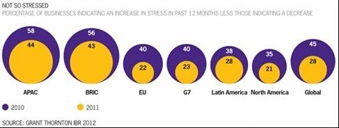 Baisse du niveau de stress des chefs d'entreprise français