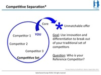 Competitive Separation