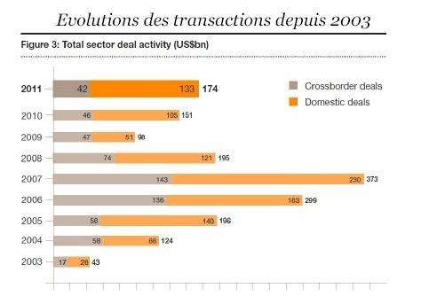 2011 : progression des fusions-acquisitions dans le secteur de l'énergie