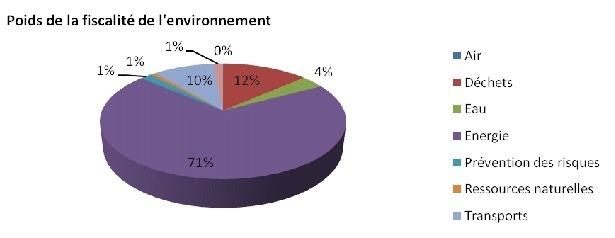 Fiscalité environnementale et aides vertes peu efficaces