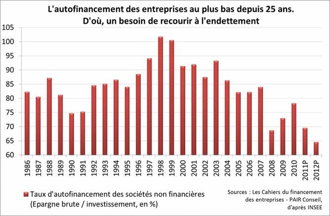 France : Vers une progression de l'encours de crédit entreprises en 2012