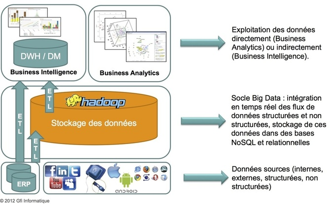 Big Data : de la business intelligence à la business analytics