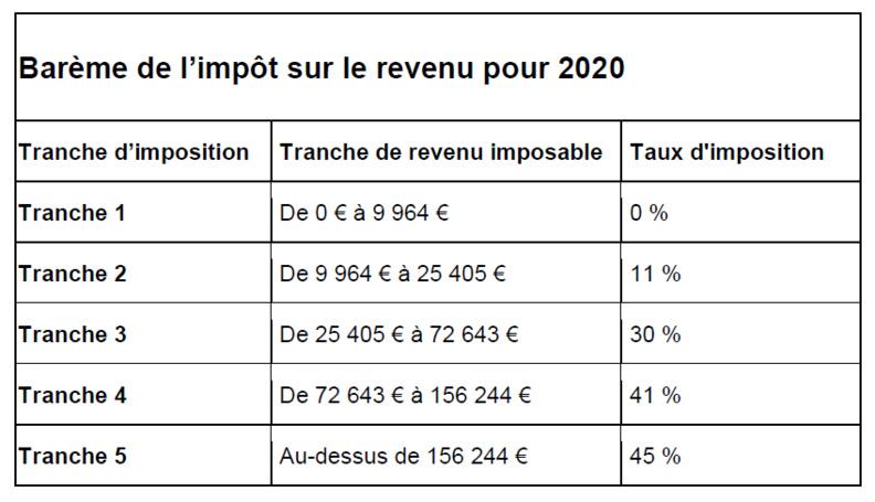 Calcul de l'impôt sur le revenu : une baisse prévue en 2020