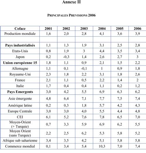 Coface : Notes pays au 1er juillet 2006