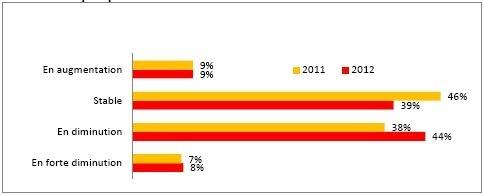 Les différentes sources de financement des PME-ETI