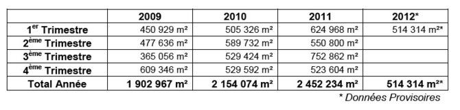 Immobiliers d'entreprise : indicateurs trimestriels Ile de France - 1er trimestre 2012