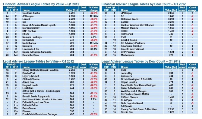 French M&A Roundup Q1 2012