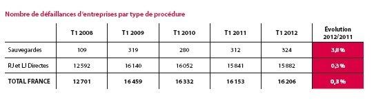 16 206 entreprises défaillantes sur le 1er trimestre 2012 (+ 0,3 %)