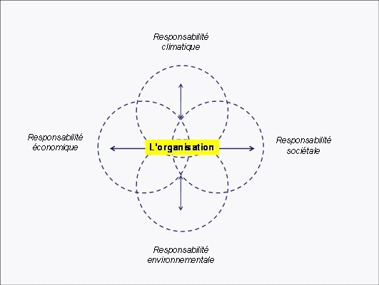 Les responsabilités des organisations au cœur des futures recherches en management : au-delà d'un effet de mode un impératif vital