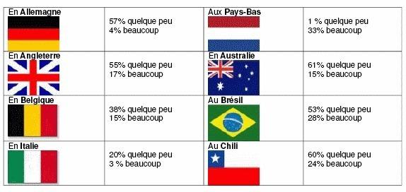 La fidélisation, challenge pour 83% des DRH français