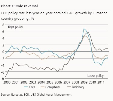 One size fits none (UBS Global AM Economist Insights)