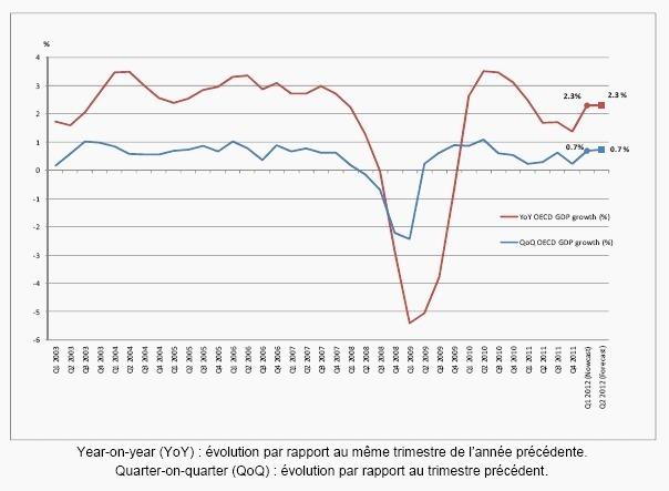 L'évolution de l'Index SWIFT confirme une possible reprise économique des pays de l'OCDE