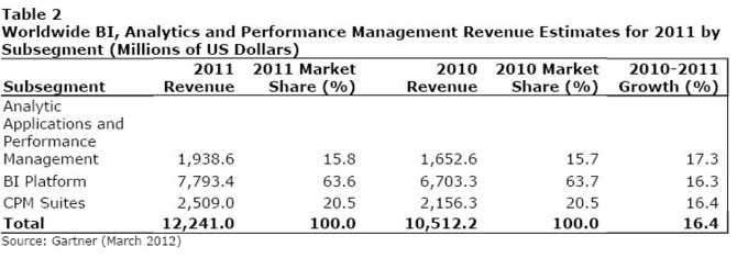 Worldwide Business Intelligence, Analytics and Performance Management Software Market Surpassed the $12 Billion Mark in 2011